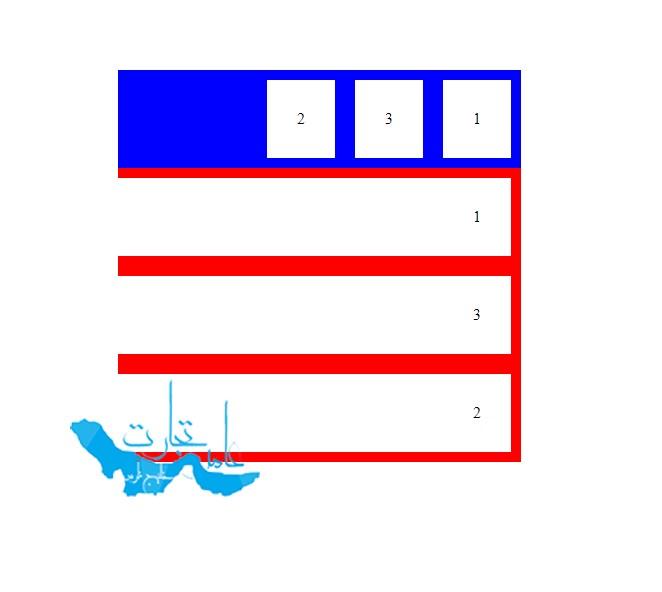ویژگی order در فلکس باکس